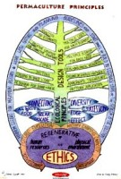 mindmap-about-permaculture.jpg