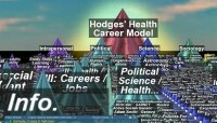 Back to Hodges' Health Career Model – in 3D
