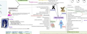 More medical mind maps on WikIT