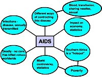 Bubble diagram about AIDS