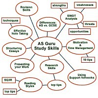 Bubble diagram about AS Guru study skills