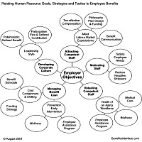 Bubble diagram about Employer objectives