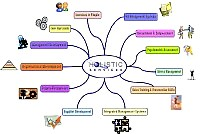 Bubble diagram about Holistic Services