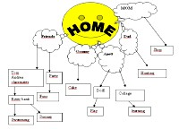 Bubble diagram about Home
