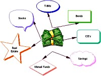 Bubble diagram about Investment
