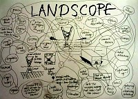Bubble diagram about Landscope