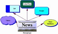 Bubble diagram about Newsgroups