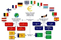 Bubble diagram about The Euro