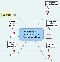 Bubble diagram about Washington Monument