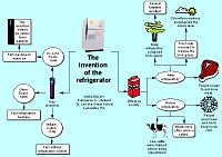 Bubble diagram about the Invention of the refrigerator