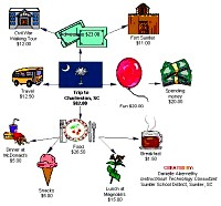 Bubble diagram for Budgeting trip to Charleston