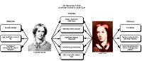 Bubble diagram for Charlotte Bront� and Jane Eyre