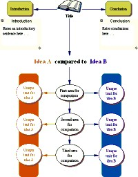 Bubble diagram for Comparative analysis
