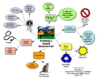 Bubble diagram for Planning a nature reserve park