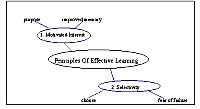 Bubble diagram for Principles of effective learning