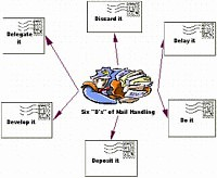 Bubble diagram for Six Ds of mail handling GTD