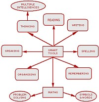 Bubble diagram for Smart tools for learning