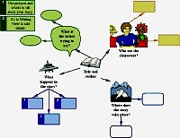 Bubble diagram for Story web