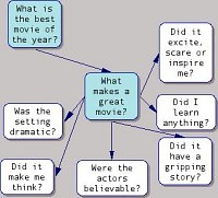 Bubble diagram for What makes a great movie