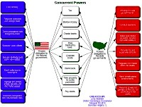 Bubble digram about Delegation of political powers in USA