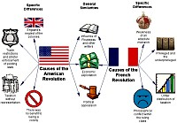 Concept map about Comparison of French and American Revolutions