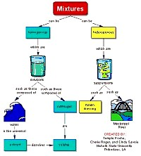 Concept map about Mixtures