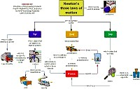 Concept map about Newton's laws of motion