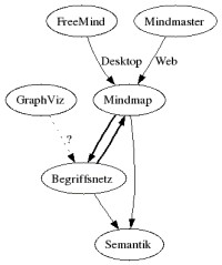 Concept map about Terms relating to mindmap