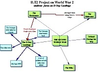 Concept map about WWII focus on D Day Landings