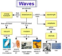 Concept map about Waves