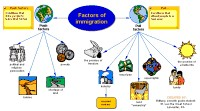 Concept map for Factors of immigration