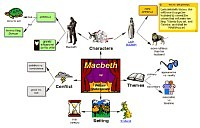 Concept map for Macbeth
