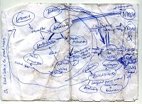 Concept map for PhD Thesis