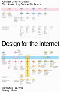 Concept map of Design for internet