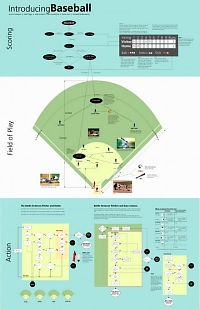 Concept map of How to play baseball 1