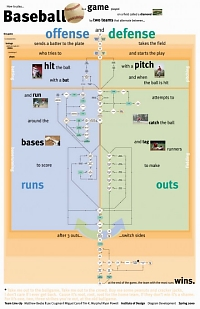 Concept map of How to play baseball 2