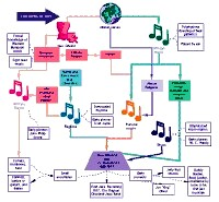 Flow chart about Birth of Jazz