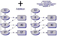Logic diagram about Addition