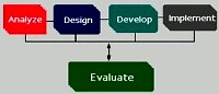Logic diagram about Evaluation