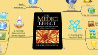 Mind Map about the Medici effect