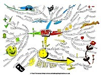 Mind Map about the Past