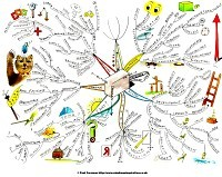 Mind map on Thinking Outside The Box