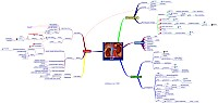 Mindmap about Acute Renal Failure