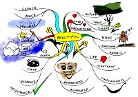 Mindmap about Beautiful