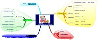Mindmap about Binge eating disorder