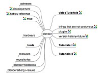 Mindmap about Blender