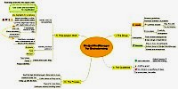Mindmap about Brainstorming