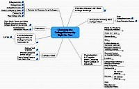 Mindmap about Choosing the right college