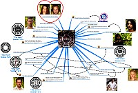 Mindmap about DHARMA Initiative