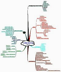 Mindmap about Drug education